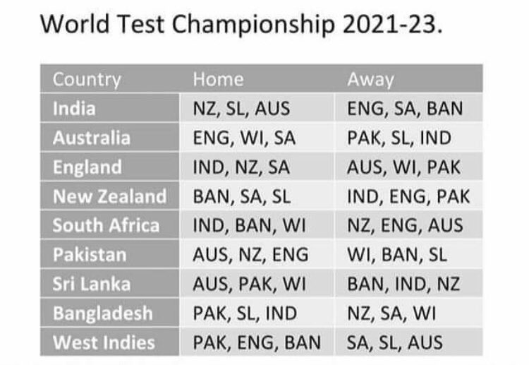World Test Championships 2021-23 cycle series schedule
