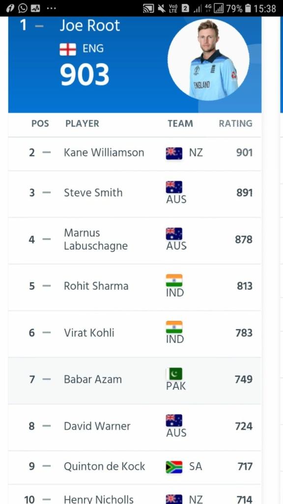 ICC latest Test rankings : Rohit maintains 5th spot ahead of Kohli